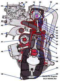 Схема системы упр. двиг .  Двигатель ВАЗ 2110 (продольный разрез) 1...