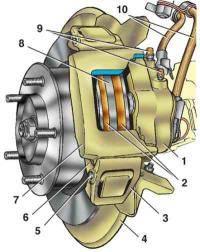 Тормозной механизм переднего колеса.  85 Нива ВАЗ 21213 передние тормоза устройство 3 Передние тормоза ОБЩИЕ СВЕДЕНИЯ.